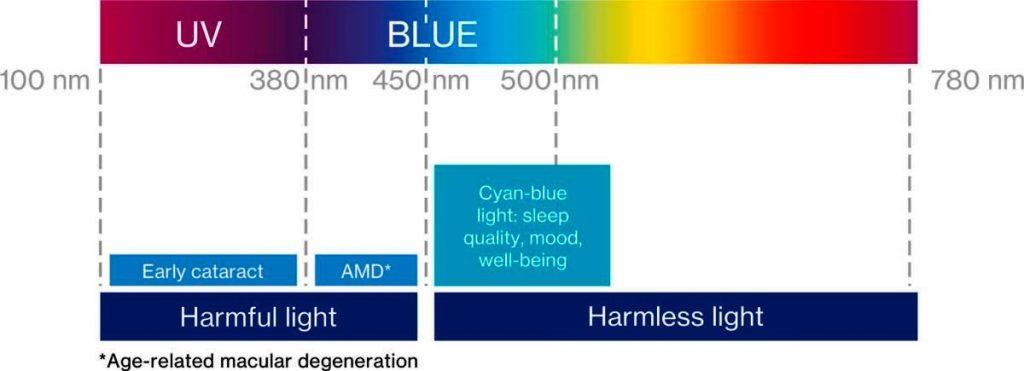 zaštita od plave svjetlosti
